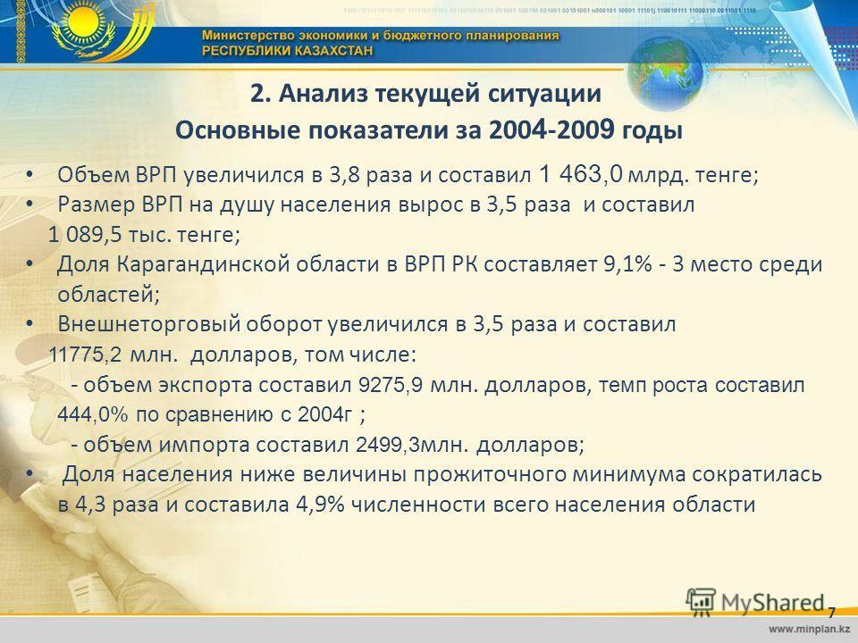 Основные показатели за 200 4 -200 9 годы Объем ВРП увеличился в 3,8 раза и составил 1 463,0 млрд. тенге; Размер ВРП на душу населения вырос в 3,5 раза и составил 1 089,5 тыс. тенге; Доля Карагандинской области в ВРП РК составляет 9,1% - 3 место среди