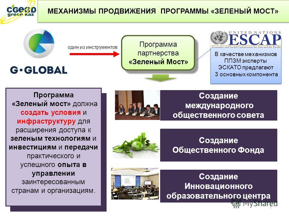 МЕХАНИЗМЫ ПРОДВИЖЕНИЯ ПРОГРАММЫ «ЗЕЛЕНЫЙ МОСТ» Программа партнерства «Зеленый Мост» один из инструментов Создание Общественного Фонда Создание Инновационного образовательного центра Создание международного общественного совета В качестве механизмов П