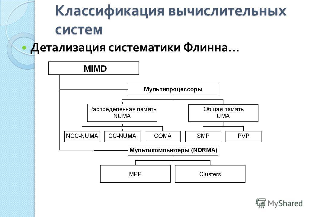 Классификация вычислительных систем Детализация систематики Флинна …