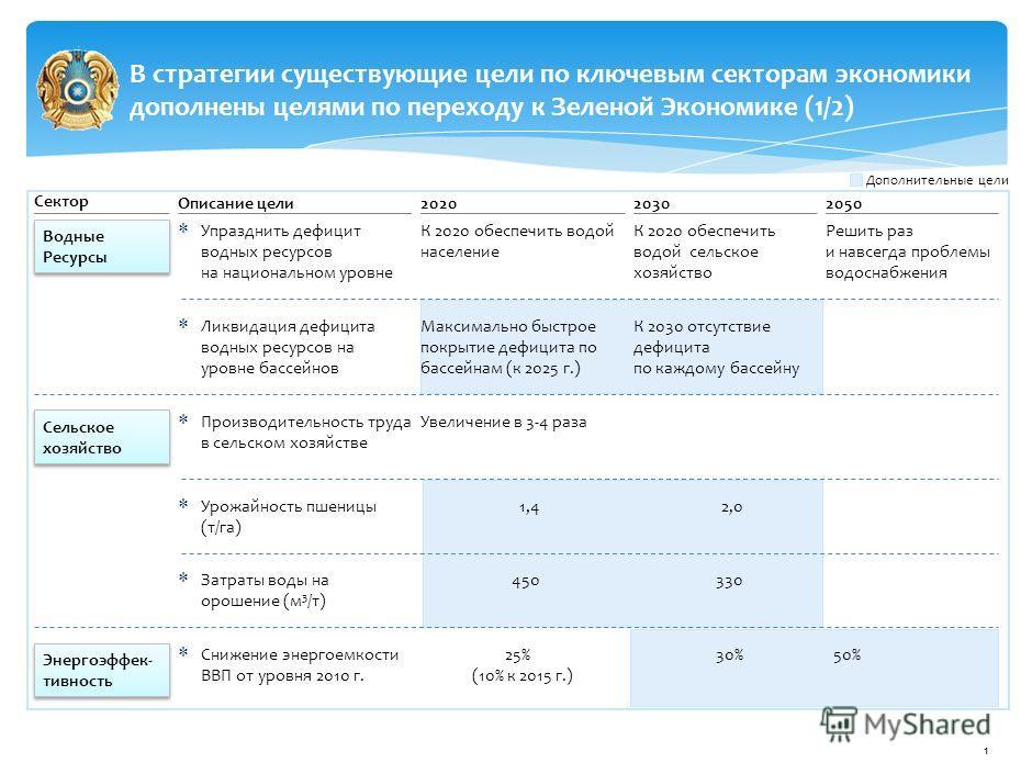 Концепция по переходу Республики Казахстан к «зеленой экономике» Министерство охраны окружающей среды Республики Казахстан