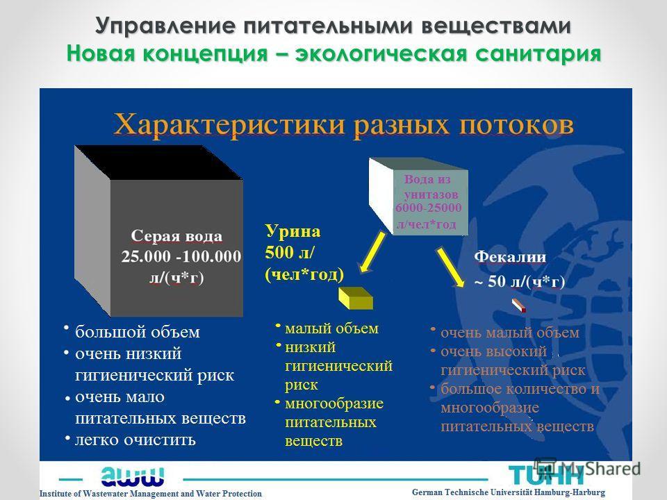 Управление питательными веществами Новая концепция – экологическая санитария