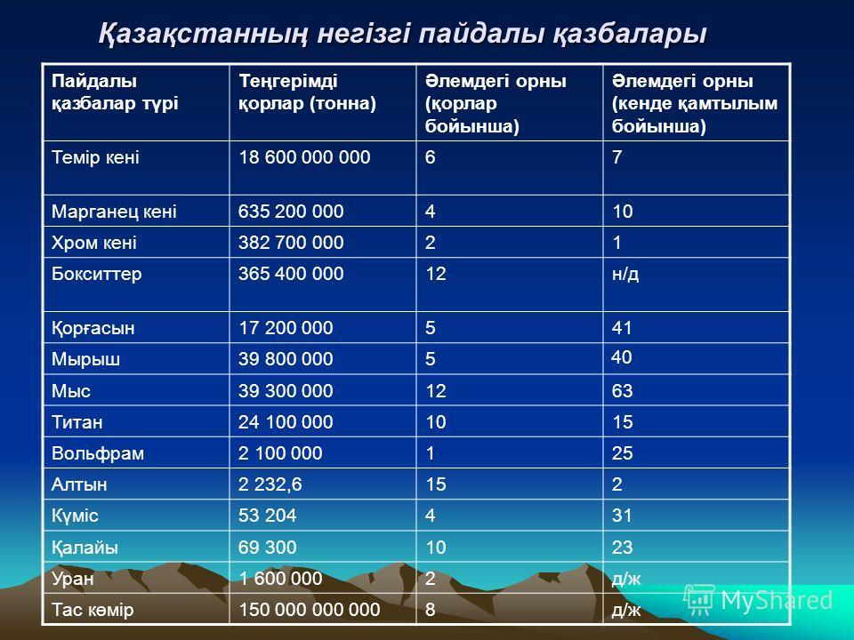 Қазақстанның негізгі пайдалы қазбалары Қазақстанның негізгі пайдалы қазбалары Пайдалы қазбалар түрі Теңгерімді қорлар (тонна) Әлемдегі орны (қорлар бойынша) Әлемдегі орны (кенде қамтылым бойынша) Темір кені 18 600 000 00067 Марганец кені635 200 00041