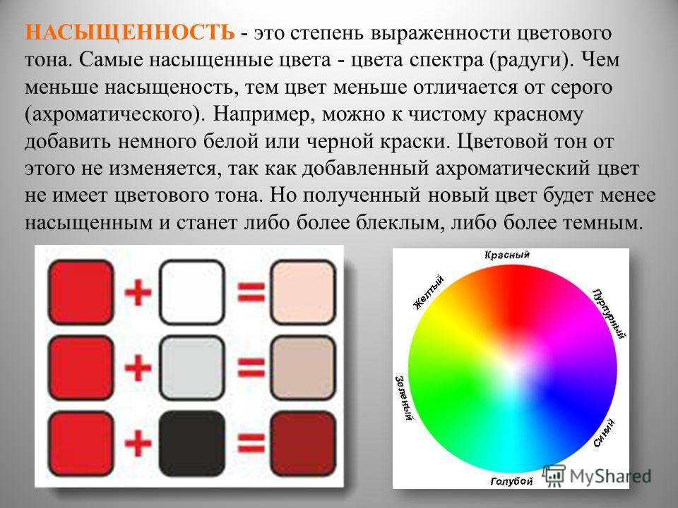 НАСЫЩЕННОСТЬ - это степень выраженности цветового тона. Самые насыщенные цвета - цвета спектра (радуги). Чем меньше насыщеность, тем цвет меньше отличается от серого (ахроматического). Например, можно к чистому красному добавить немного белой или чер