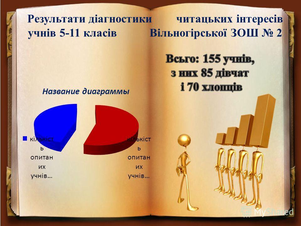 Результати діагностики читацьких інтересів учнів 5-11 класів Вільногірської ЗОШ 2