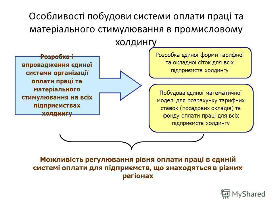 Особливості побудови системи оплати праці та матеріального стимулювання в промисловому холдингу Розробка і впровадження єдиної системи організації оплати праці та матеріального стимулювання на всіх підприємствах холдингу Розробка єдиної форми тарифно