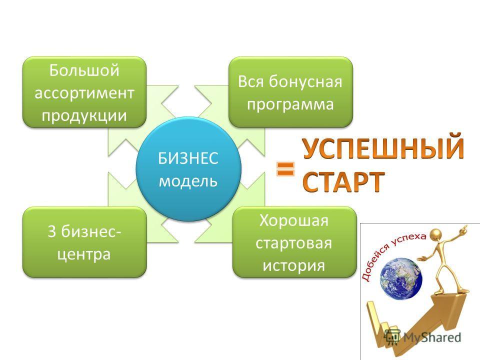 БИЗНЕС модель Большой ассортимент продукции Вся бонусная программа Хорошая стартовая история 3 бизнес- центра
