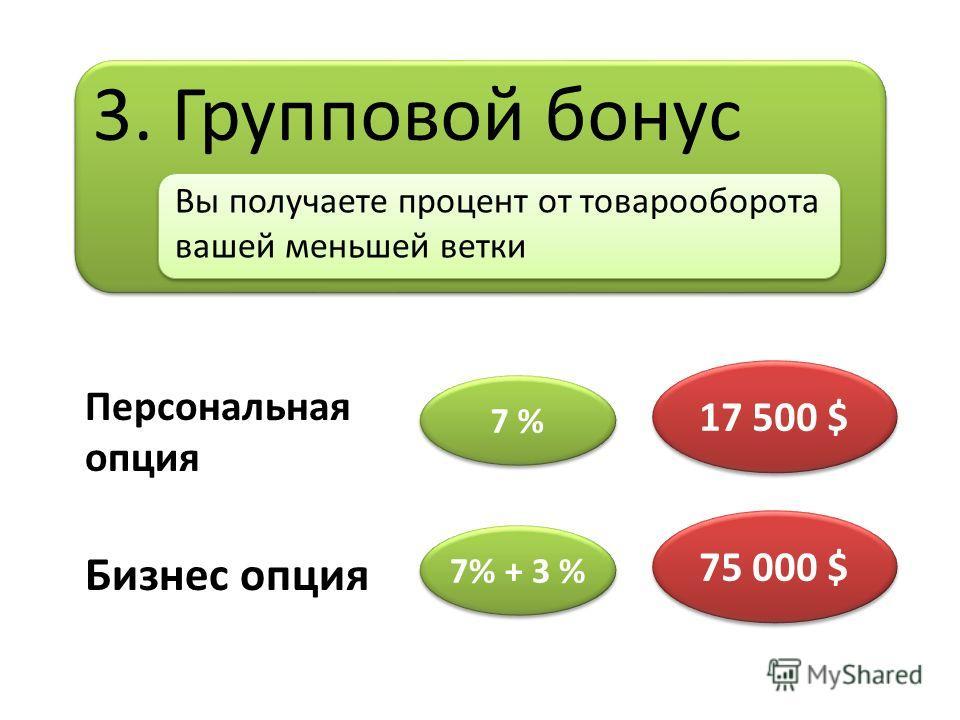 3. Групповой бонус Вы получаете процент от товарооборота вашей меньшей ветки Персональная опция Бизнес опция 7 % 7% + 3 % 17 500 $ 75 000 $ 75 000 $