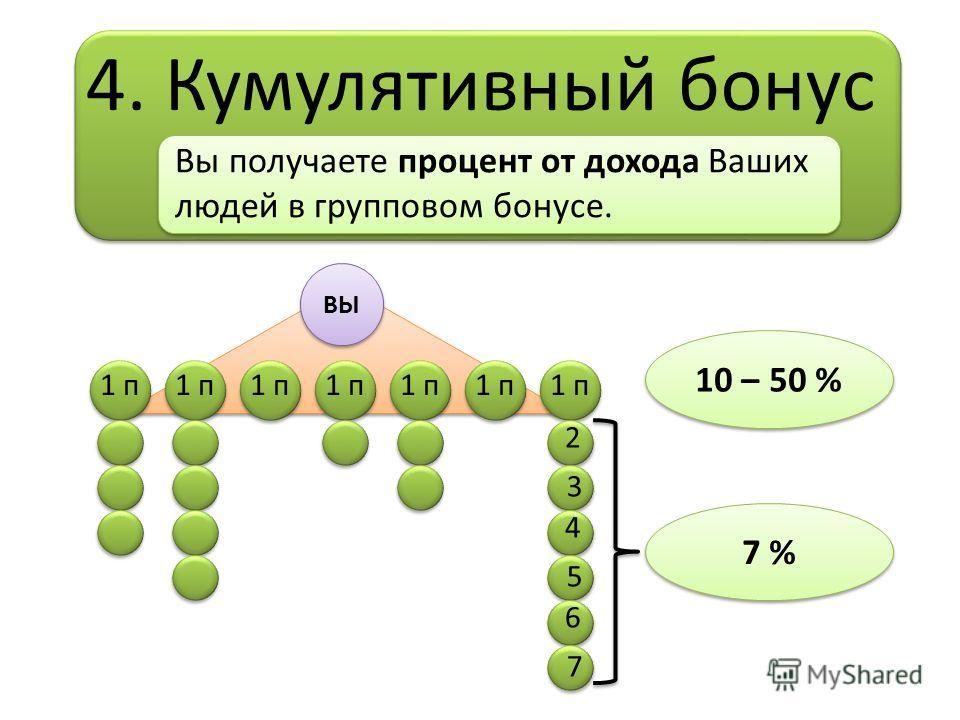 4. Кумулятивный бонус ВЫ Вы получаете процент от дохода Ваших людей в групповом бонусе. 1 п 2 3 4 5 6 7 10 – 50 % 7 %
