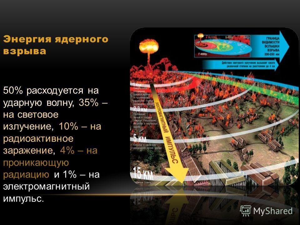 Энергия ядерного взрыва 50% расходуется на ударную волну, 35% – на световое излучение, 10% – на радиоактивное заражение, 4% – на проникающую радиацию и 1% – на электромагнитный импульс.