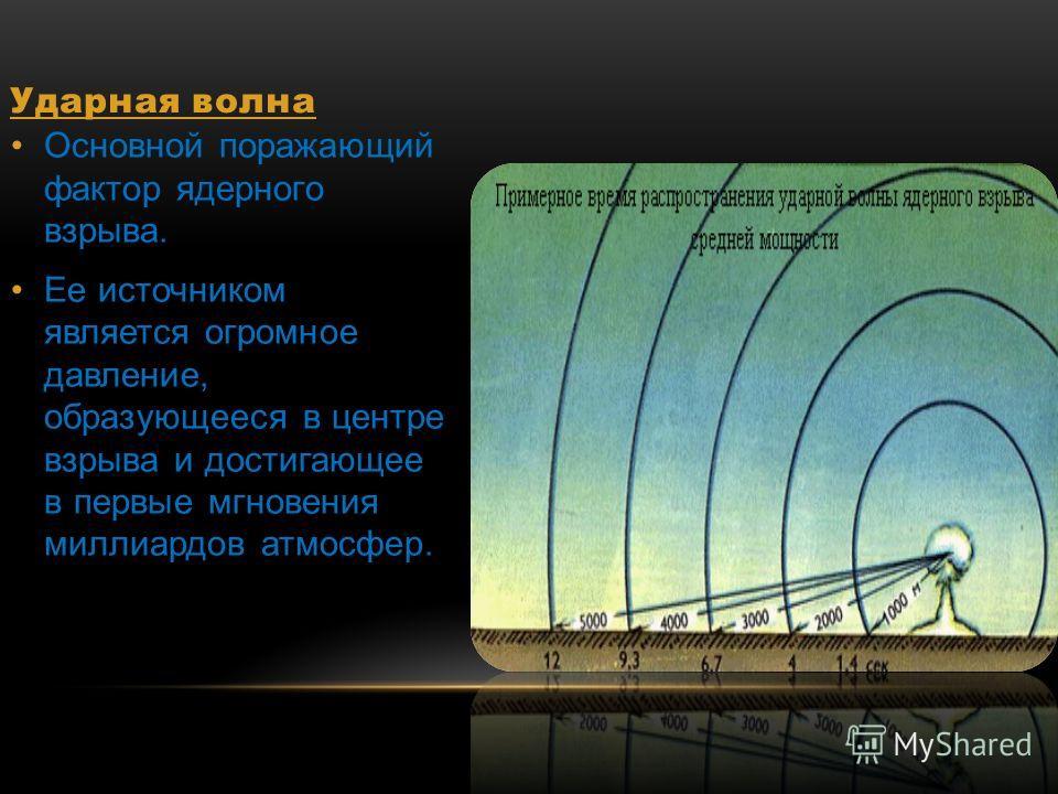Ударная волна Основной поражающий фактор ядерного взрыва. Ее источником является огромное давление, образующееся в центре взрыва и достигающее в первые мгновения миллиардов атмосфер.