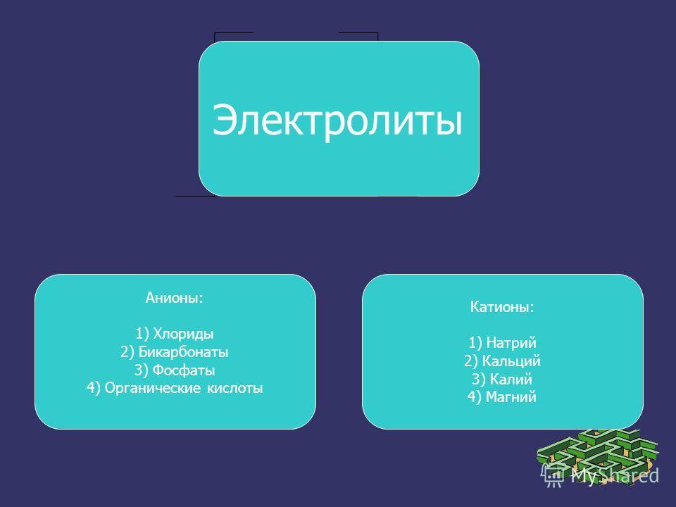 Электролиты Анионы: 1) Хлориды 2) Бикарбонаты 3) Фосфаты 4) Органические кислоты Катионы: 1) Натрий 2) Кальций 3) Калий 4) Магний