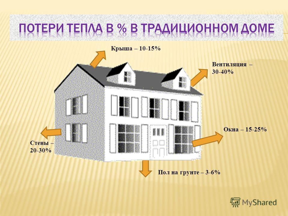 Вентиляция – 30-40% Крыша – 10-15% Стены – 20-30% Пол на грунте – 3-6% Окна – 15-25%