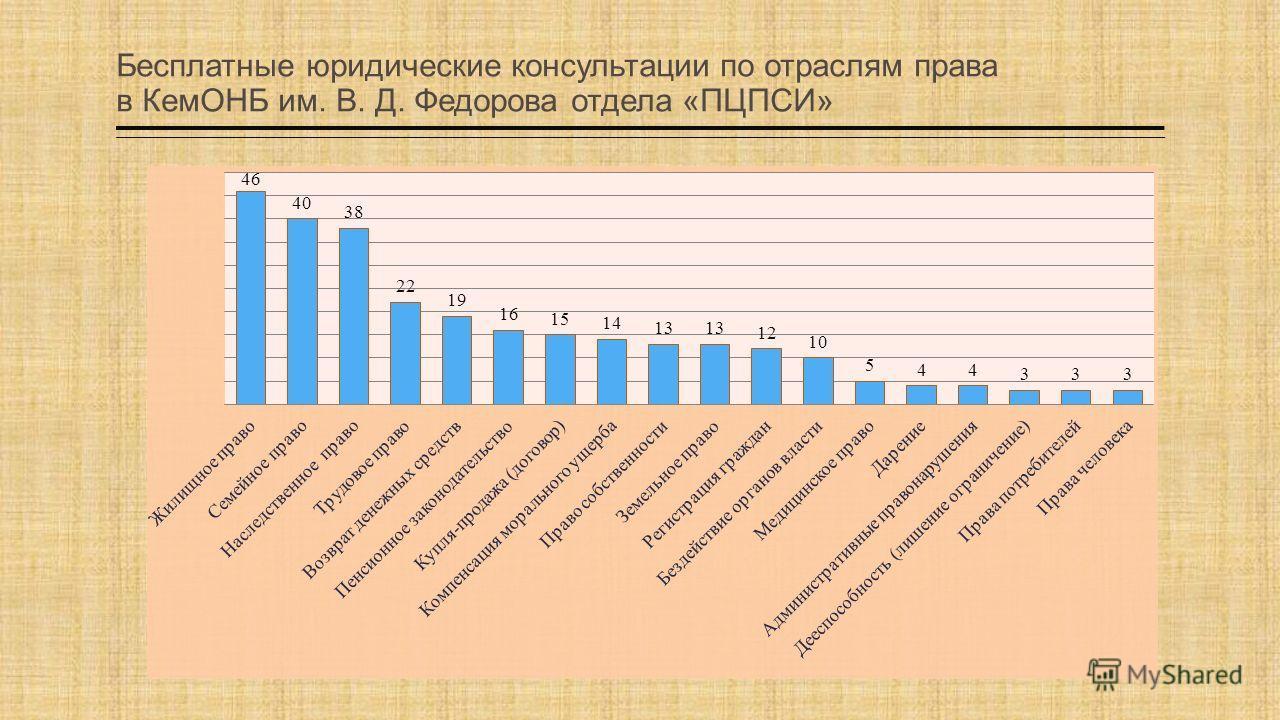 Бесплатные юридические консультации по отраслям права в КемОНБ им. В. Д. Федорова отдела «ПЦПСИ»