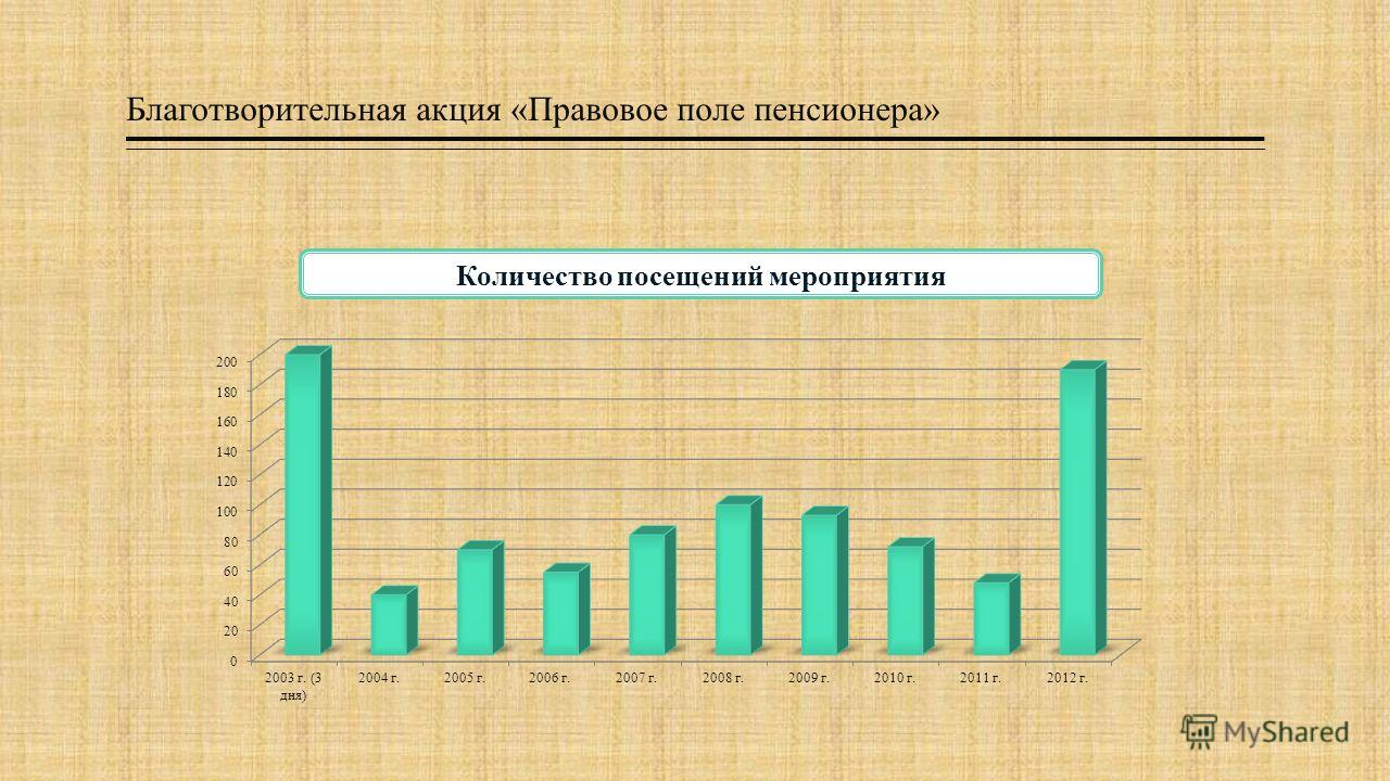 Количество посещений мероприятия Благотворительная акция «Правовое поле пенсионера»