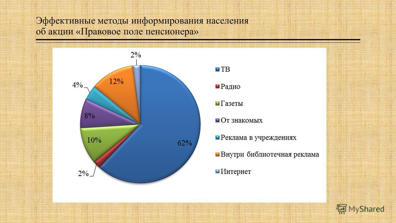 Эффективные методы информирования населения об акции «Правовое поле пенсионера»
