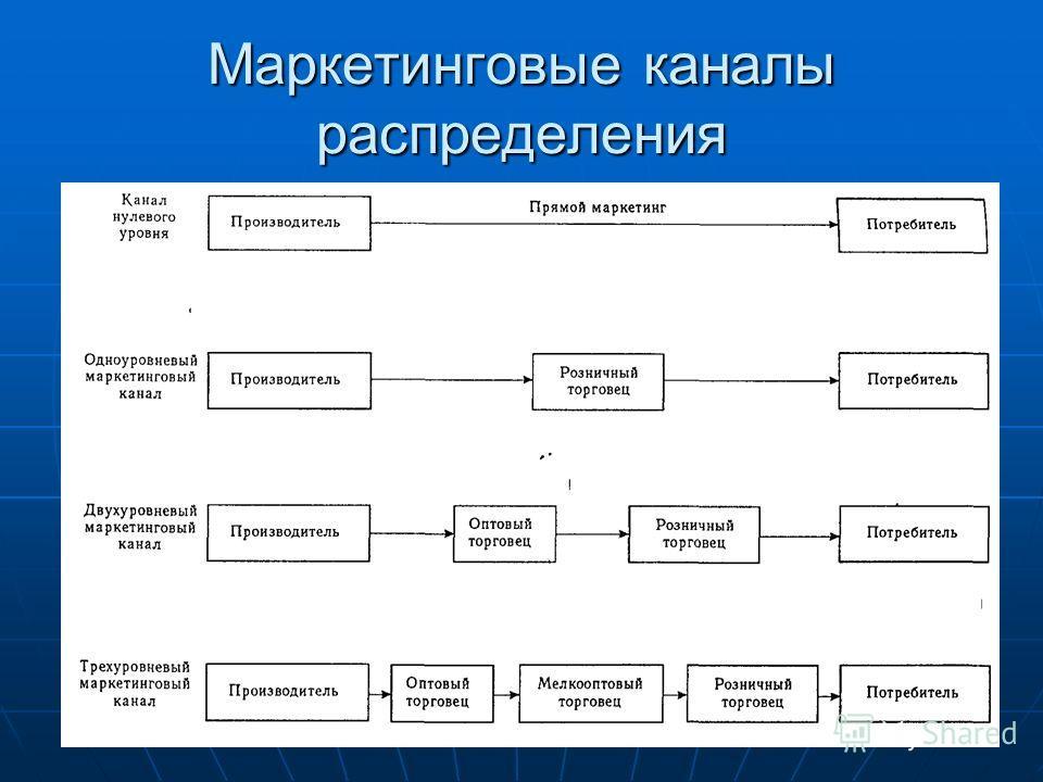 Маркетинговые каналы распределения