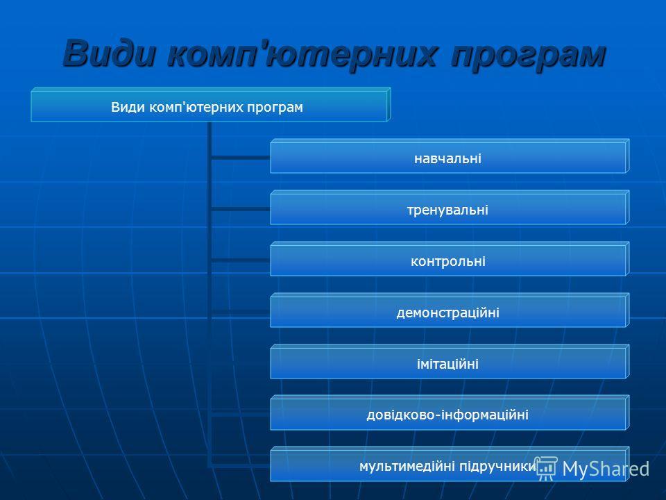 Види комп'ютерних програм навчальні тренувальні контрольні демонстраційні імітаційні довідково- інформаційні мультимедійні підручники