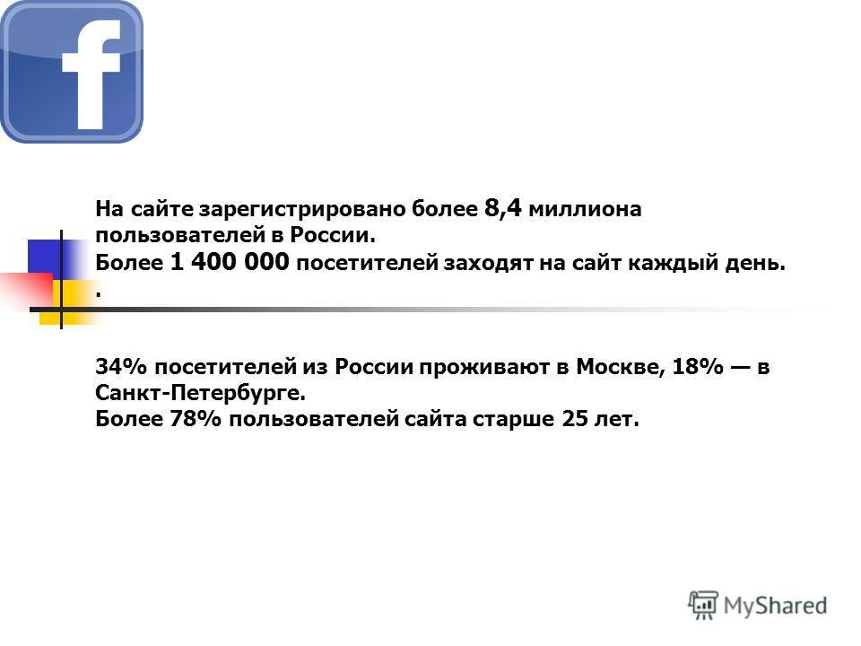 На сайте зарегистрировано более 8,4 миллиона пользователей в России. Более 1 400 000 посетителей заходят на сайт каждый день.. 34% посетителей из России проживают в Москве, 18% в Санкт-Петербурге. Более 78% пользователей сайта старше 25 лет.