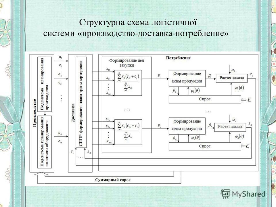 Структурна схема логістичної системи «производство-доставка-потребление»