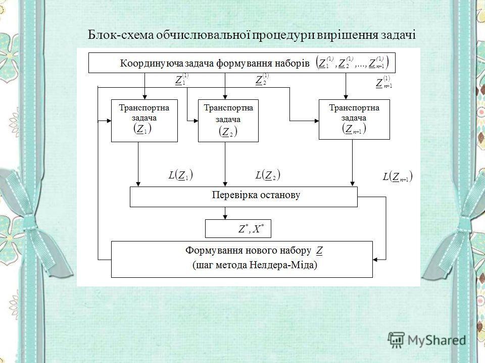 Блок-схема обчислювальної процедури вирішення задачі