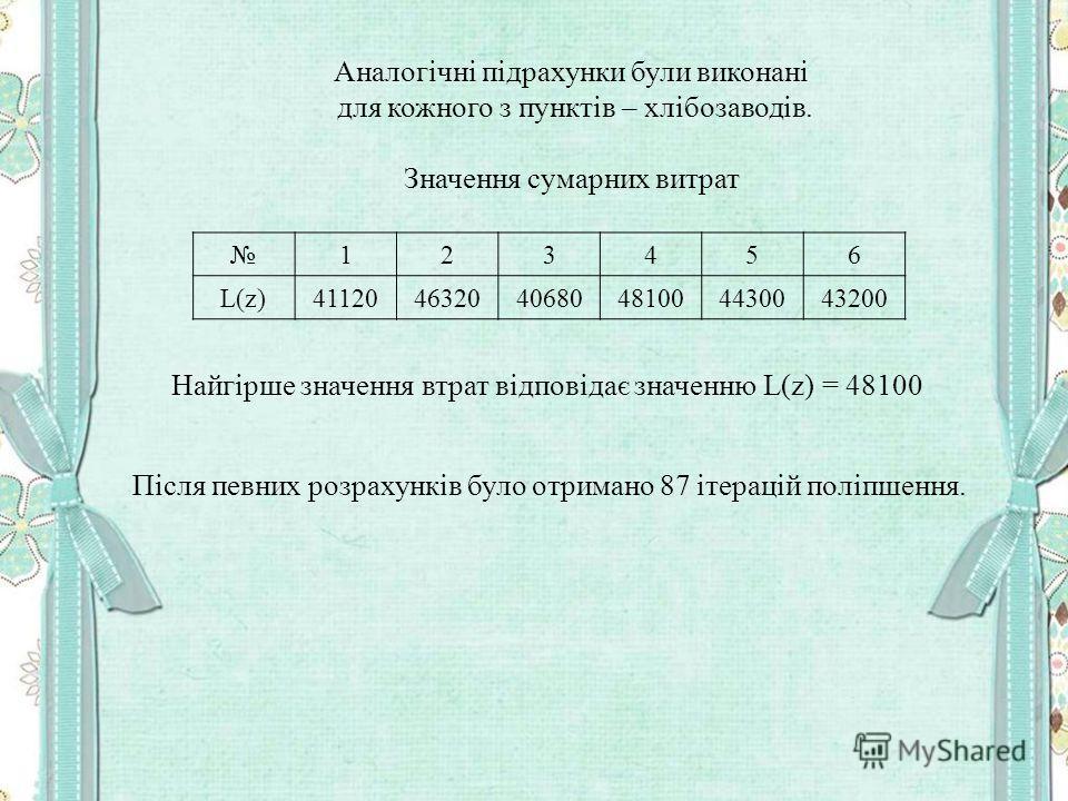 Аналогічні підрахунки були виконані для кожного з пунктів – хлібозаводів. Значення сумарних витрат 123456 L(z)411204632040680481004430043200 Найгірше значення втрат відповідає значенню L(z) = 48100 Після певних розрахунків було отримано 87 ітерацій п