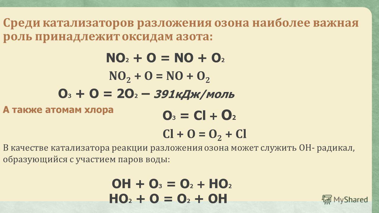 Среди катализаторов разложения озона наиболее важная роль принадлежит оксидам азота: NO 2 + O = NO + O 2 O 3 + O = 2O 2 – 391кДж/моль А также атомам хлора В качестве катализатора реакции разложения озона может служить ОН- радикал, образующийся с учас