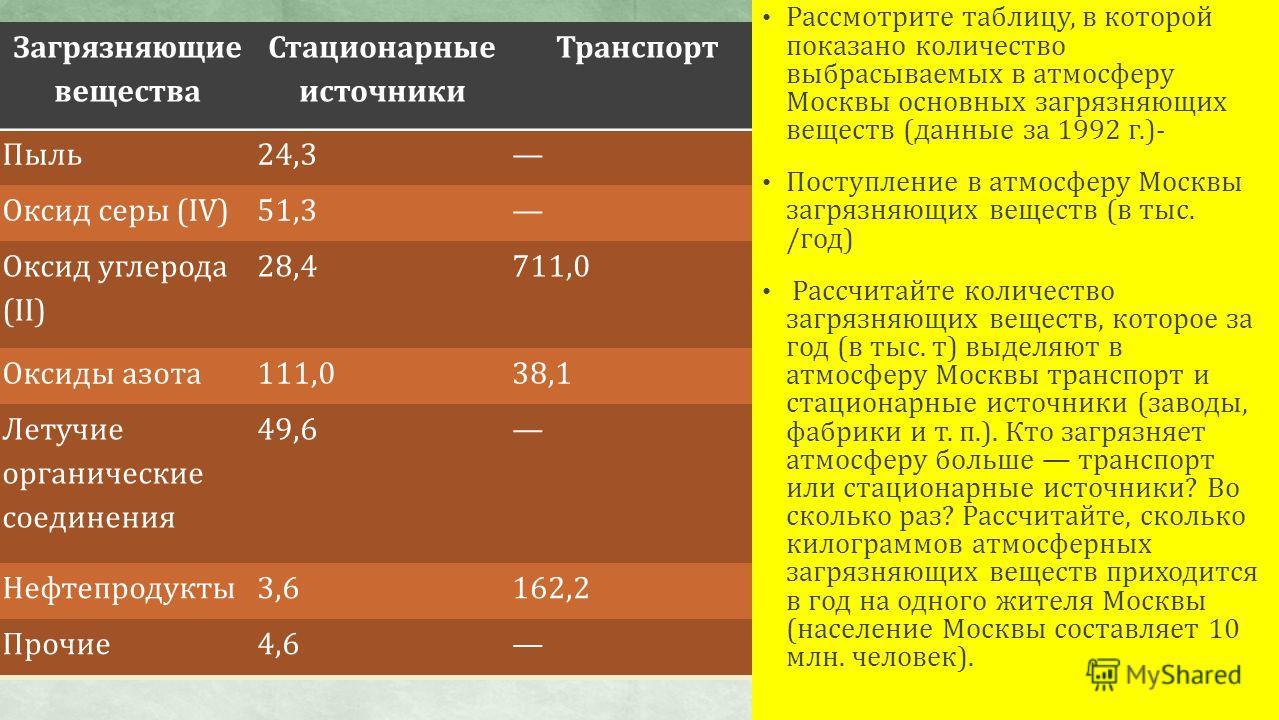 Загрязняющие вещества Стационарные источники Транспорт Пыль24,3 Оксид серы (IV)51,3 Оксид углерода (II) 28,4711,0 Оксиды азота111,038,1 Летучие органические соединения 49,6 Нефтепродукты3,6162,2 Прочие4,6 Рассмотрите таблицу, в которой показано колич