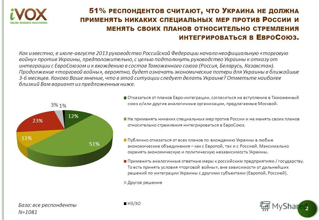 51% РЕСПОНДЕНТОВ СЧИТАЮТ, ЧТО У КРАИНА НЕ ДОЛЖНА ПРИМЕНЯТЬ НИКАКИХ СПЕЦИАЛЬНЫХ МЕР ПРОТИВ Р ОССИИ И МЕНЯТЬ СВОИХ ПЛАНОВ ОТНОСИТЕЛЬНО СТРЕМЛЕНИЯ ИНТЕГРИРОВАТЬСЯ В Е ВРО С ОЮЗ. 2 Как известно, в июле-августе 2013 руководство Российской Федерации начало