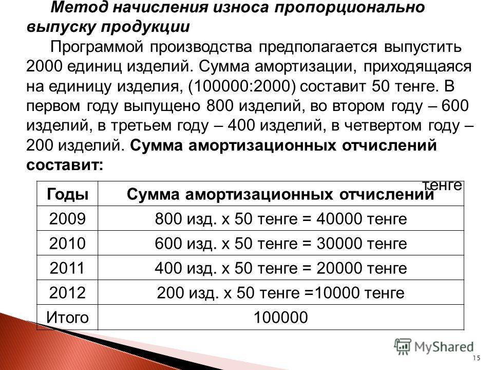 15 Метод начисления износа пропорционально выпуску продукции Программой производства предполагается выпустить 2000 единиц изделий. Сумма амортизации, приходящаяся на единицу изделия, (100000:2000) составит 50 тенге. В первом году выпущено 800 изделий