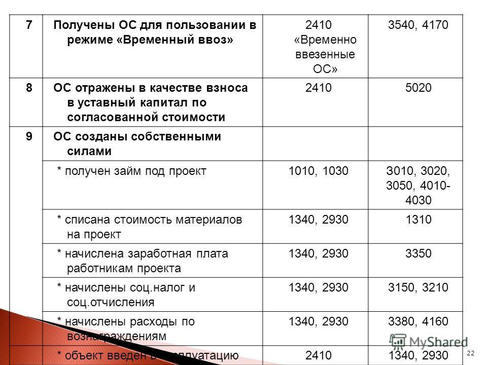 22 7Получены ОС для пользовании в режиме «Временный ввоз» 2410 «Временно ввезенные ОС» 3540, 4170 8ОС отражены в качестве взноса в уставный капитал по согласованной стоимости 24105020 9ОС созданы собственными силами * получен займ под проект1010, 103