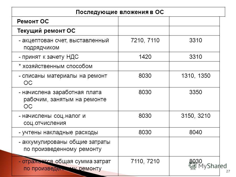 27 Последующие вложения в ОС Ремонт ОС Текущий ремонт ОС - акцептован счет, выставленный подрядчиком 7210, 71103310 - принят к зачету НДС14203310 * хозяйственным способом - списаны материалы на ремонт ОС 80301310, 1350 - начислена заработная плата ра