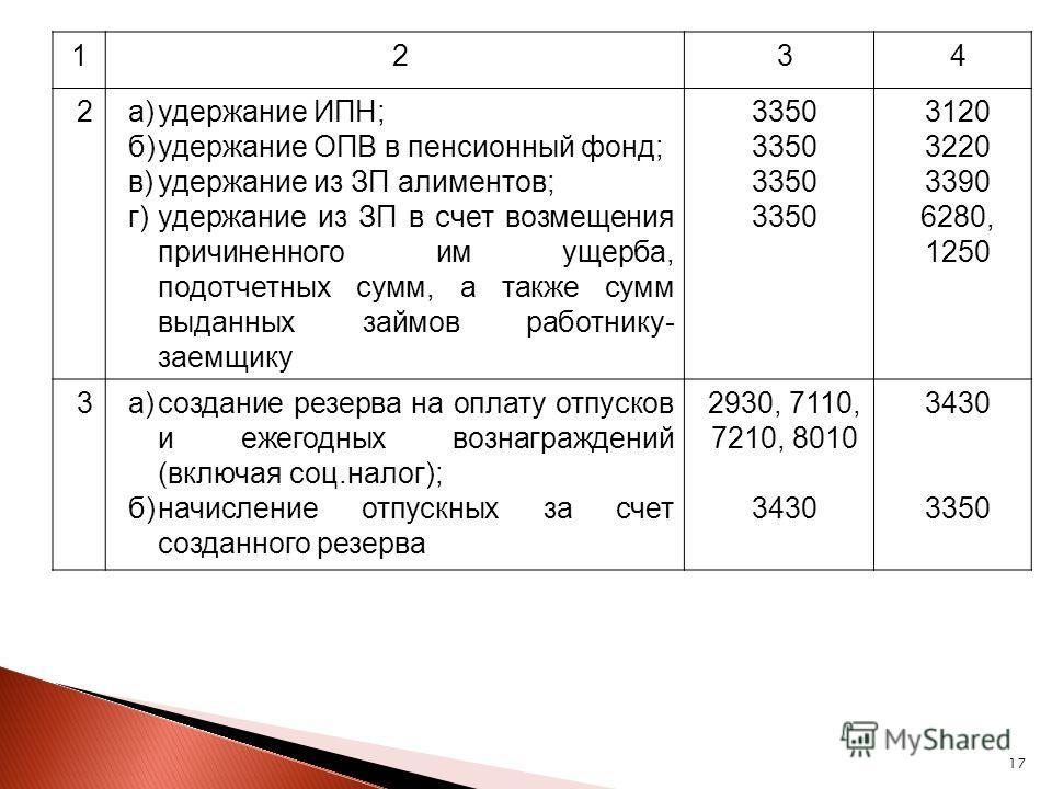 17 1234 2а)удержание ИПН; б)удержание ОПВ в пенсионный фонд; в)удержание из ЗП алиментов; г)удержание из ЗП в счет возмещения причиненного им ущерба, подотчетных сумм, а также сумм выданных займов работнику- заемщику 3350 3120 3220 3390 6280, 1250 3а