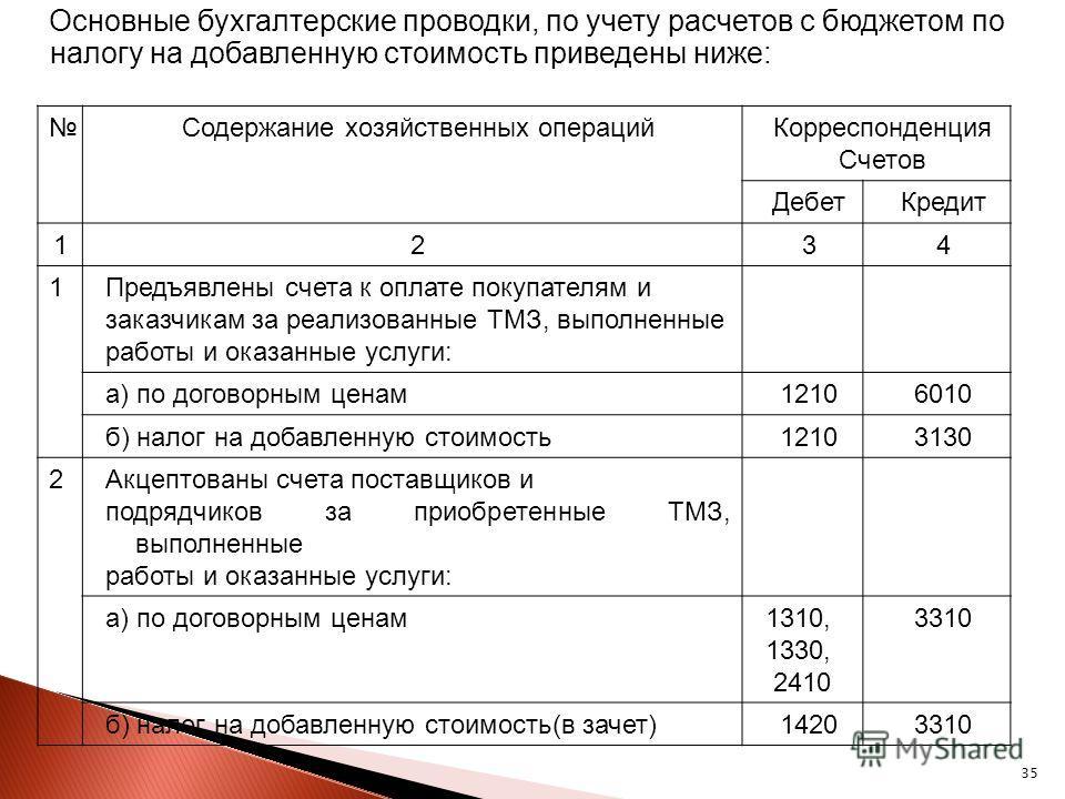 учет расчетов по налогам и сборам с бюджетом: