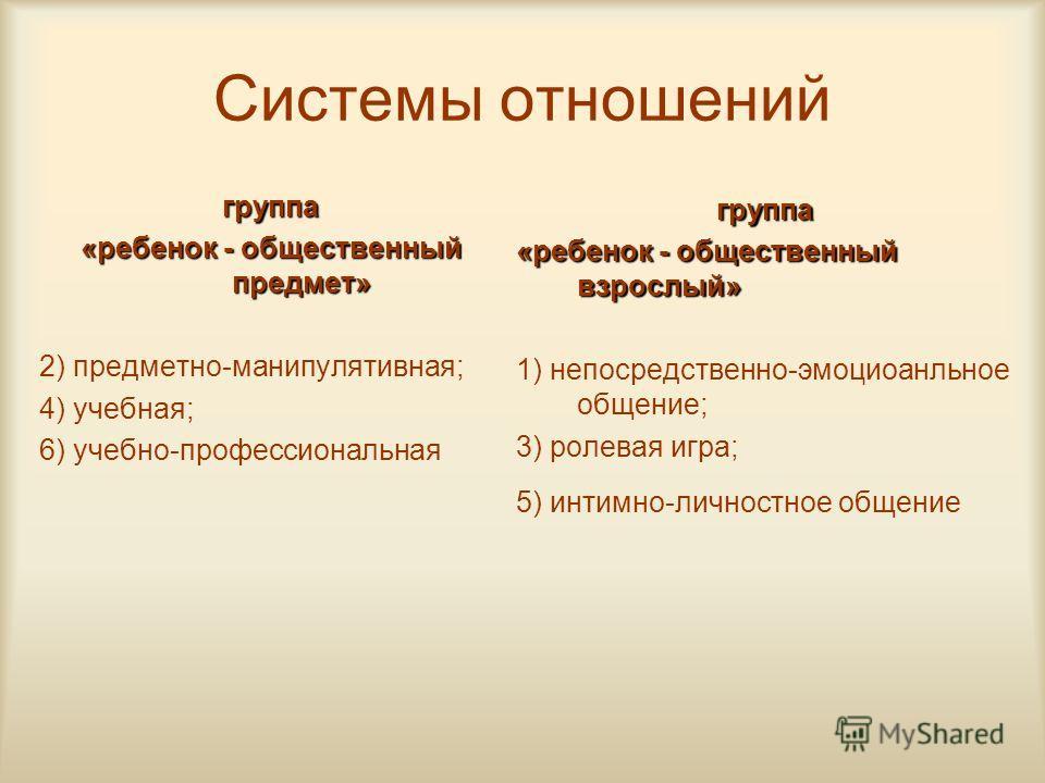 Системы отношений группа «ребенок - общественный предмет» 2) предметно-манипулятивная; 4) учебная; 6) учебно-профессиональная группа «ребенок - общественный взрослый» 1) непосредственно-эмоциоанльное общение; 3) ролевая игра; 5) интимно-личностное об