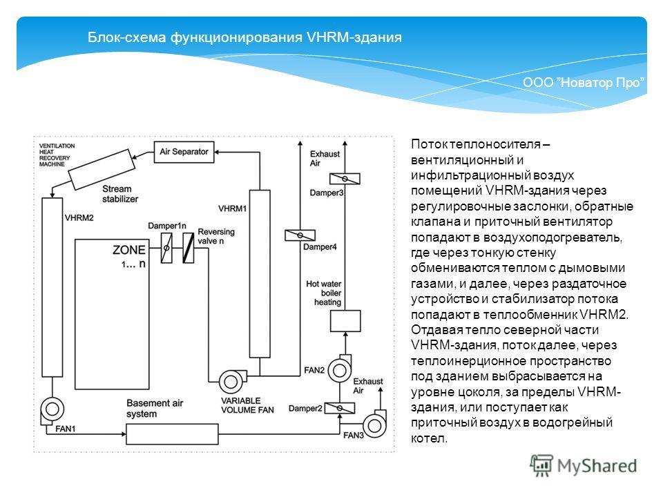 Блок-схема функционирования VHRM-здания ООО Новатор Про Поток теплоносителя – вентиляционный и инфильтрационный воздух помещений VHRM-здания через регулировочные заслонки, обратные клапана и приточный вентилятор попадают в воздухоподогреватель, где ч