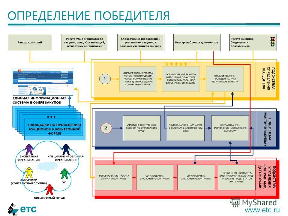 ОПРЕДЕЛЕНИЕ ПОБЕДИТЕЛЯ www.etc.ru
