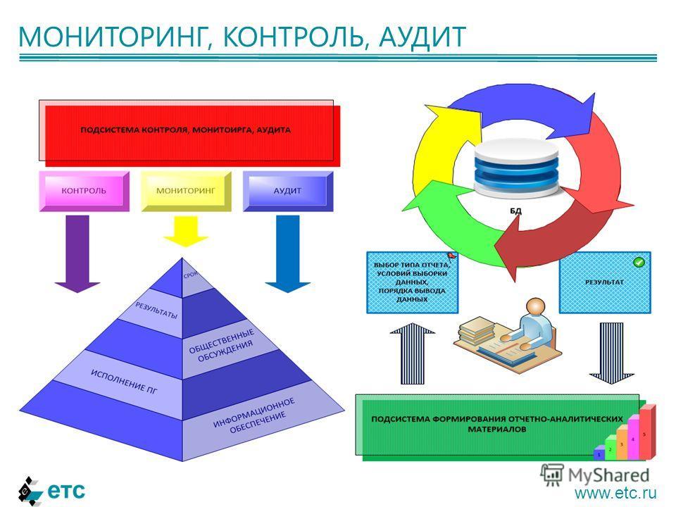 МОНИТОРИНГ, КОНТРОЛЬ, АУДИТ www.etc.ru