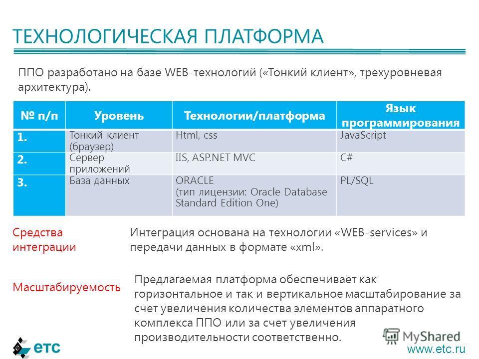 ТЕХНОЛОГИЧЕСКАЯ ПЛАТФОРМА www.etc.ru ППО разработано на базе WEB-технологий («Тонкий клиент», трехуровневая архитектура). п/пУровеньТехнологии/платформа Язык программирования 1. Тонкий клиент (браузер) Html, cssJavaScript 2. Сервер приложений IIS, AS