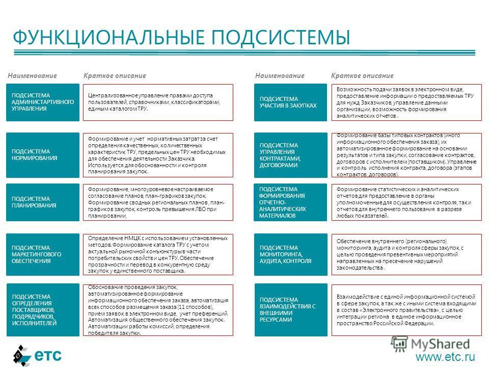 ФУНКЦИОНАЛЬНЫЕ ПОДСИСТЕМЫ www.etc.ru ПОДСИСТЕМА ВЗАИМОДЕЙСТВИЯ С ВНЕШНИМИ РЕСУРСАМИ ПОДСИСТЕМА УПРАВЛЕНИЯ КОНТРАКТАМИ, ДОГОВОРАМИ ПОДСИСТЕМА МАРКЕТИНГОВОГО ОБЕСПЕЧЕНИЯ ПОДСИСТЕМА АДМИНИСТАРТИВНОГО УПРАВЛЕНИЯ ПОДСИСТЕМА УЧАСТИЯ В ЗАКУПКАХ ПОДСИСТЕМА Н