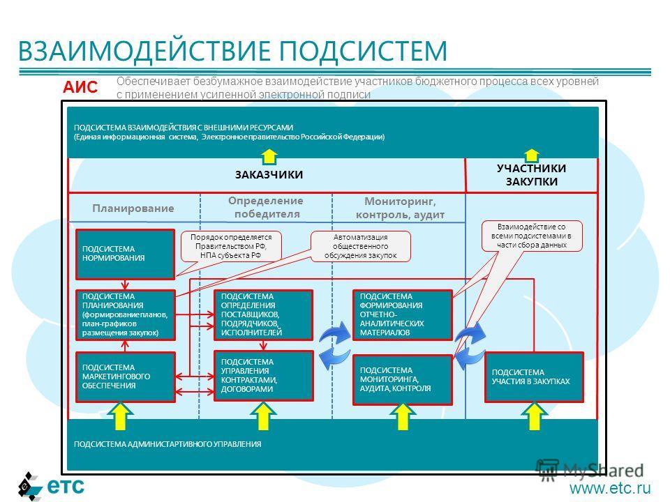 ВЗАИМОДЕЙСТВИЕ ПОДСИСТЕМ www.etc.ru ПОДСИСТЕМА ВЗАИМОДЕЙСТВИЯ С ВНЕШНИМИ РЕСУРСАМИ (Единая информационная система, Электронное правительство Российской Федерации) ПОДСИСТЕМА УПРАВЛЕНИЯ КОНТРАКТАМИ, ДОГОВОРАМИ ПОДСИСТЕМА МАРКЕТИНГОВОГО ОБЕСПЕЧЕНИЯ ПОД