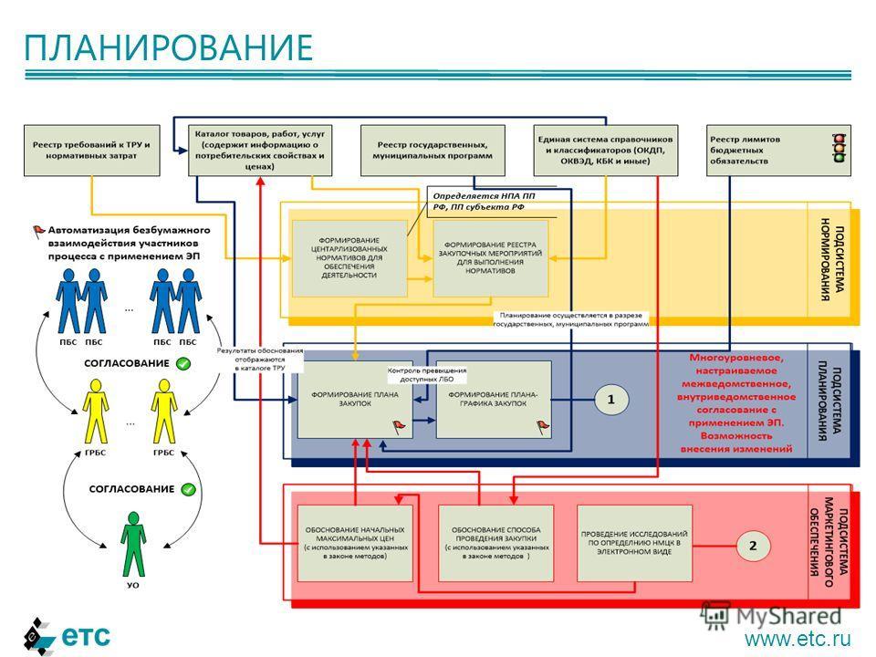 ПЛАНИРОВАНИЕ www.etc.ru