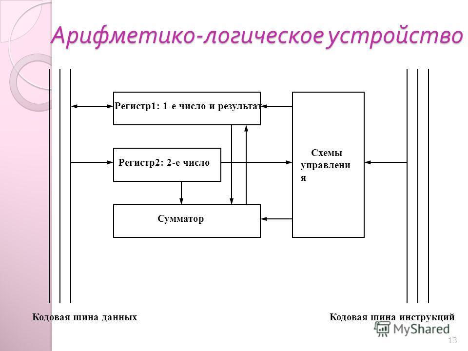 13 Арифметико - логическое устройство Кодовая шина данныхКодовая шина инструкций Регистр1: 1-е число и результат Регистр2: 2-е число Сумматор Схемы управлени я