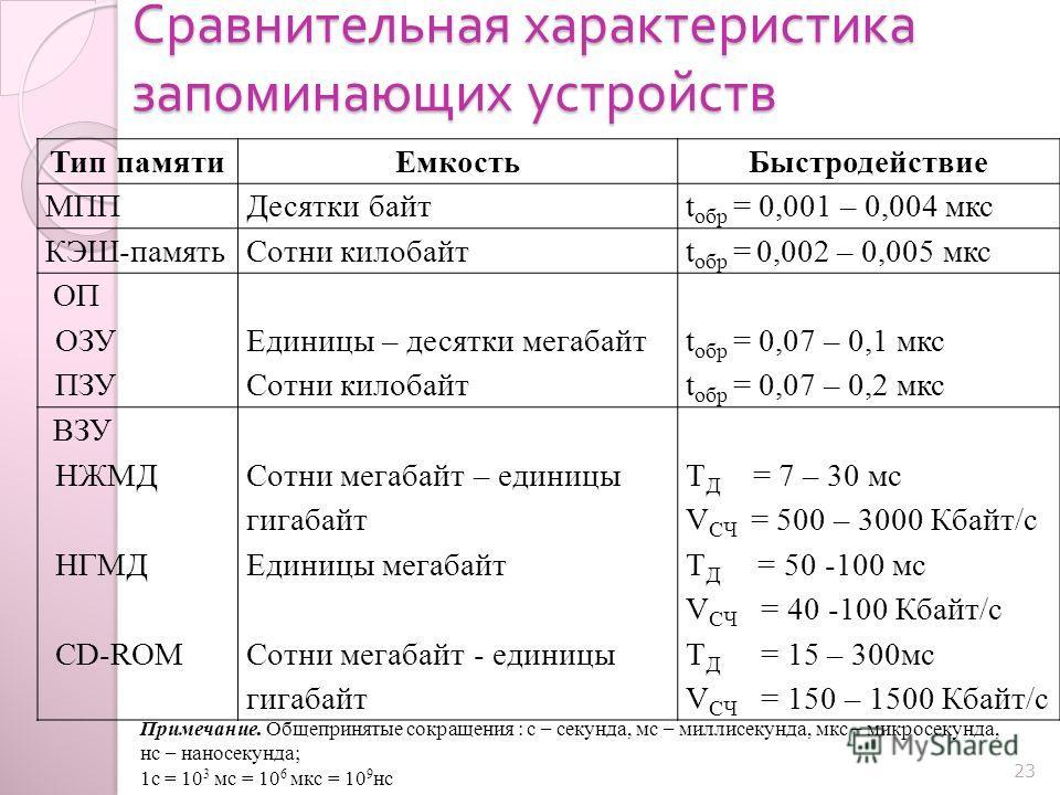 Сравнительная характеристика запоминающих устройств 23 Тип памятиЕмкостьБыстродействие МППДесятки байтt обр = 0,001 – 0,004 мкс КЭШ-памятьСотни килобайтt обр = 0,002 – 0,005 мкс ОП ОЗУ ПЗУ Единицы – десятки мегабайт Сотни килобайт t обр = 0,07 – 0,1