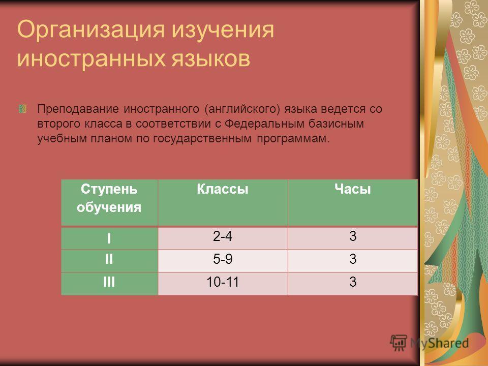 Организация изучения иностранных языков Преподавание иностранного (английского) языка ведется со второго класса в соответствии с Федеральным базисным учебным планом по государственным программам. Ступень обучения КлассыЧасы I 2-43 II5-93 III10-113