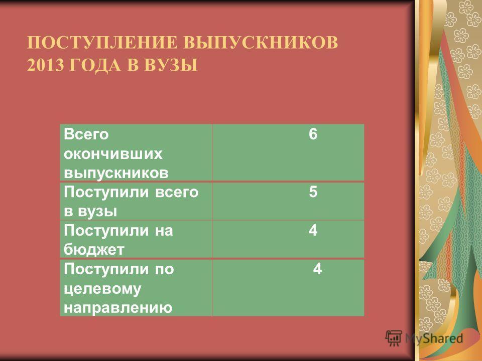 ПОСТУПЛЕНИЕ ВЫПУСКНИКОВ 2013 ГОДА В ВУЗЫ Всего окончивших выпускников 6 Поступили всего в вузы 5 Поступили на бюджет 4 Поступили по целевому направлению 4