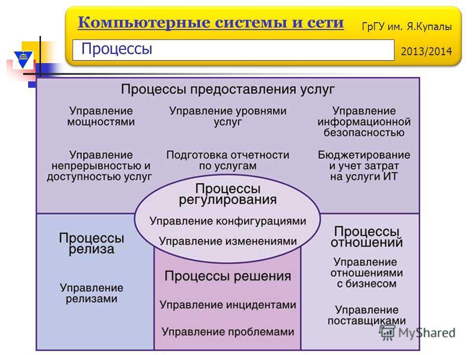ГрГУ им. Я.Купалы 2013/2014 Компьютерные системы и сети Процессы