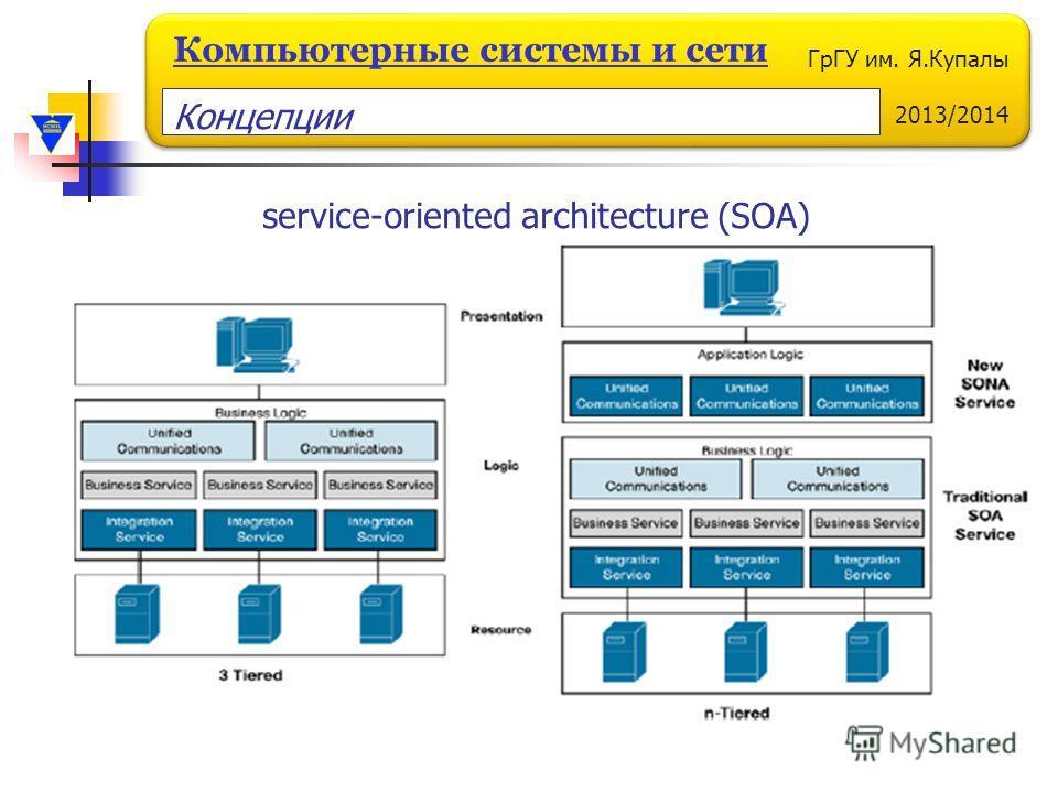 ГрГУ им. Я.Купалы 2013/2014 Компьютерные системы и сети service-oriented architecture (SOA) Концепции