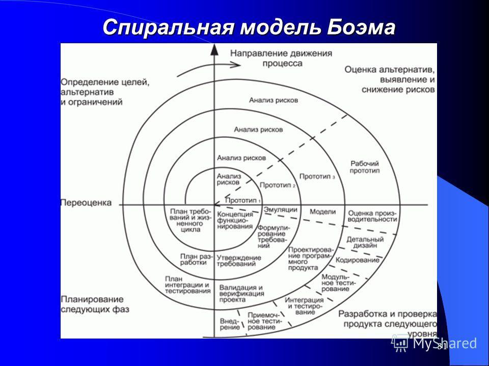 31 Спиральная модель Боэма
