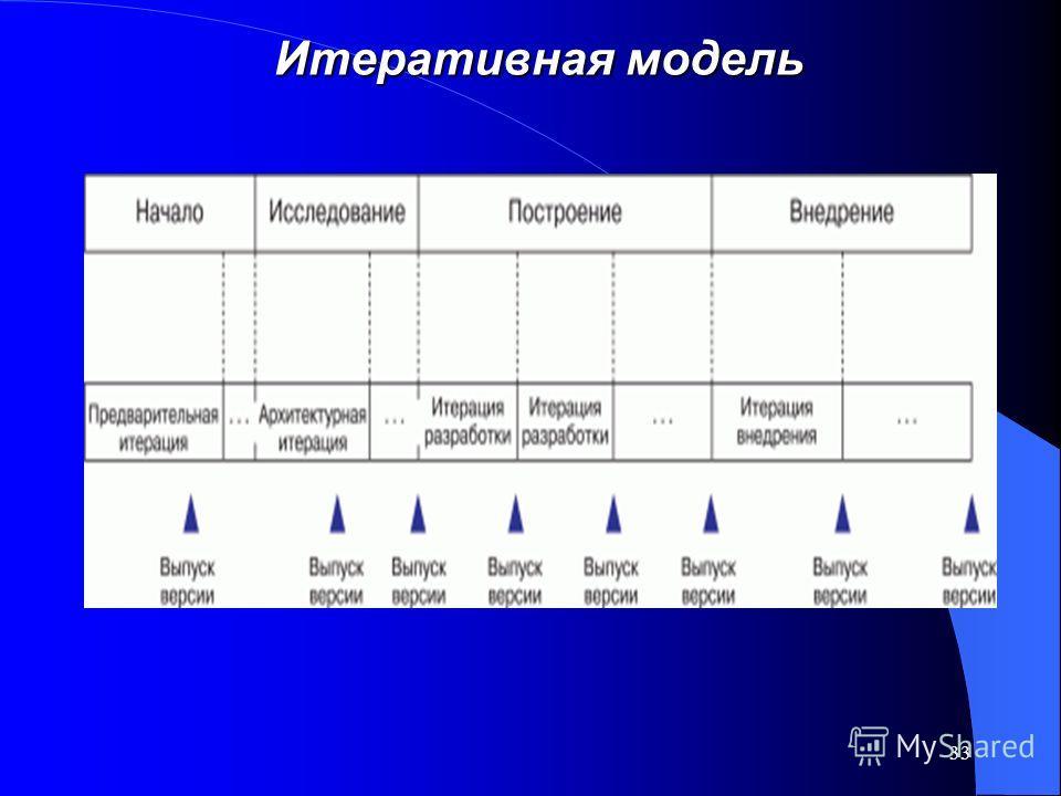 33 Итеративная модель