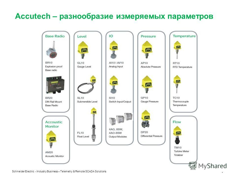 Schneider Electric - Industry Business – Telemetry & Remote SCADA Solutions 6 Accutech – разнообразие измеряемых параметров